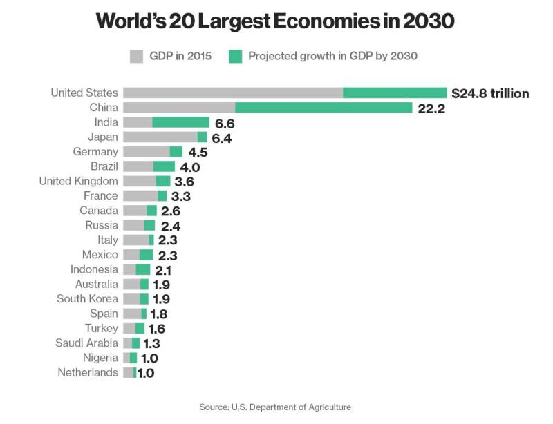 projected 2030 growth
